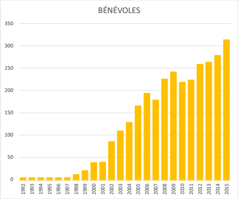 Bénévoles - Cumulatif jusqu'à 2015