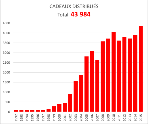 cumulatif_cadeaux_2015
