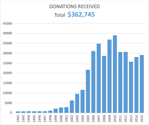cumulatif_dons_2015_EN