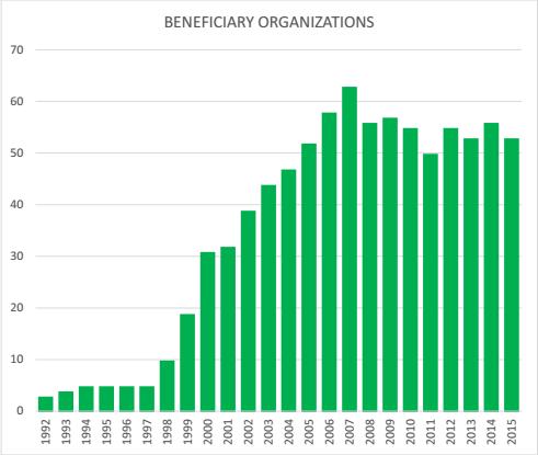 cumulatif_organismes_2015_EN